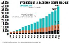 Los pasos agigantados de la nueva economía digital chilena